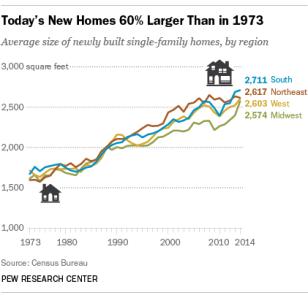 Homes in America